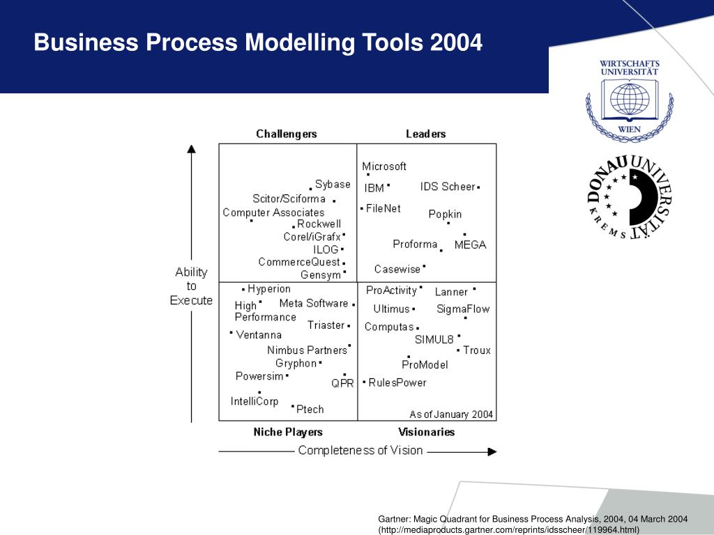 Business Process Modelling Tools 2004