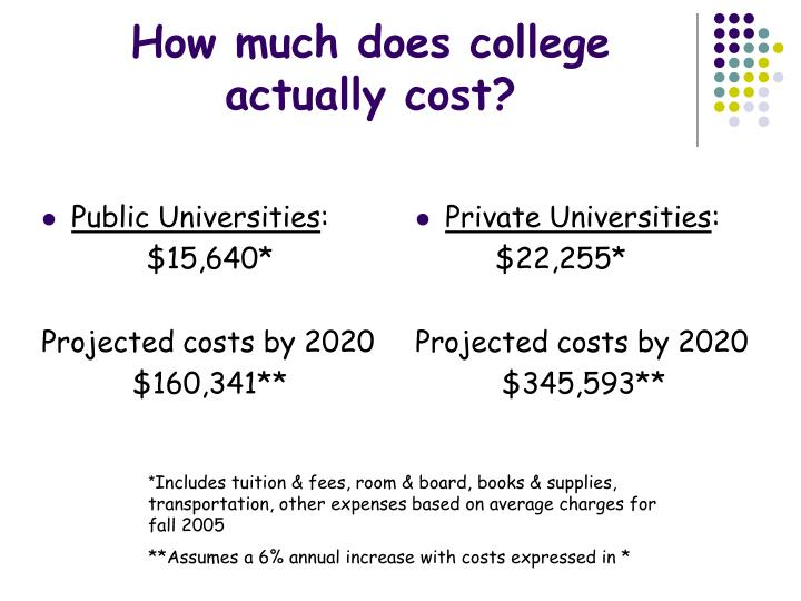 How much does college actually cost