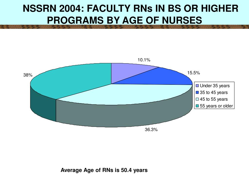 NSSRN 2004: FACULTY RNs IN BS OR HIGHER PROGRAMS BY AGE OF NURSES