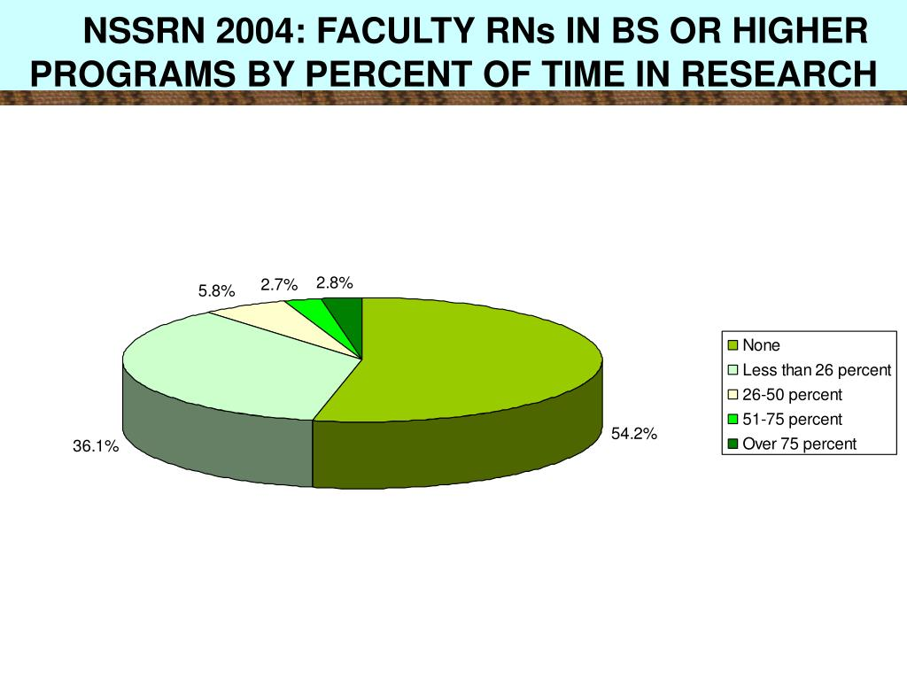 NSSRN 2004: FACULTY RNs IN BS OR HIGHER PROGRAMS BY PERCENT OF TIME IN RESEARCH