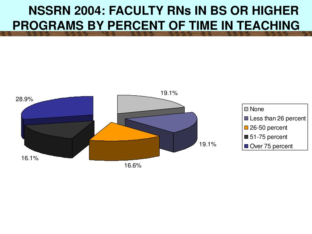 NSSRN 2004: FACULTY RNs IN BS OR HIGHER PROGRAMS BY PERCENT OF TIME IN TEACHING