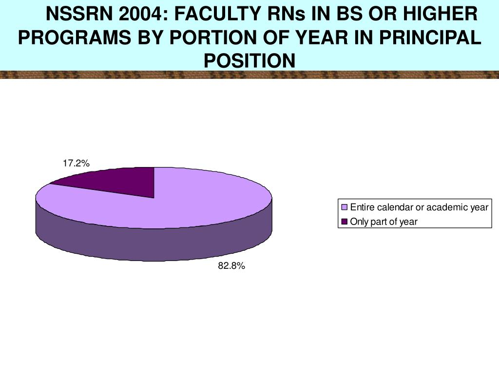 NSSRN 2004: FACULTY RNs IN BS OR HIGHER PROGRAMS BY PORTION OF YEAR IN PRINCIPAL POSITION
