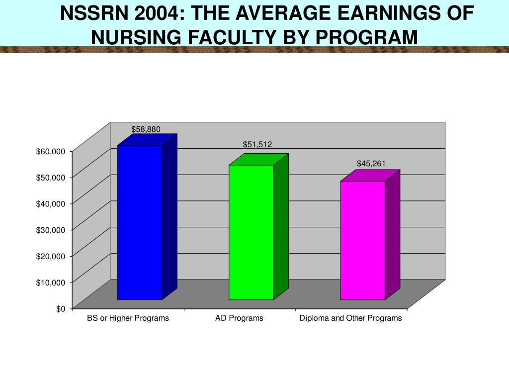 NSSRN 2004: THE AVERAGE EARNINGS OF NURSING FACULTY BY PROGRAM