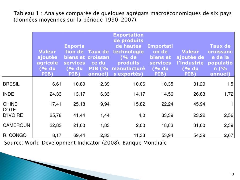 Tableau 1: Analyse comparée de quelques agrégats macroéconomiques de six pays (données moyennes sur la période 1990-2007)