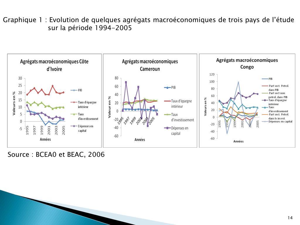Graphique 1: Evolution de quelques agrégats macroéconomiques de trois pays de l'étude