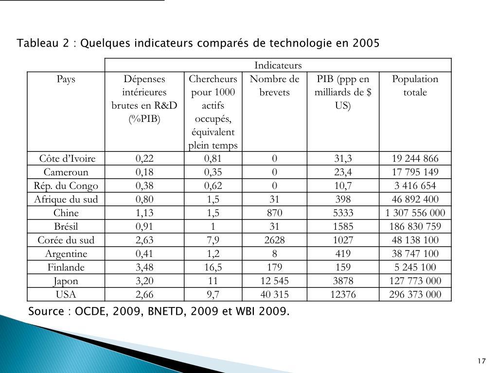 Tableau 2: Quelques indicateurs comparés de technologie en 2005