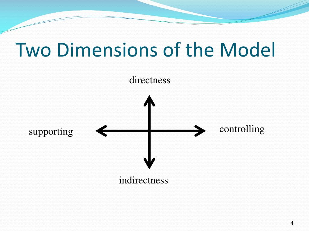 Two Dimensions of the Model