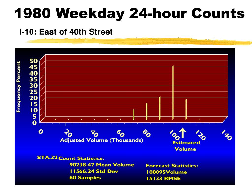 1980 Weekday 24-hour Counts