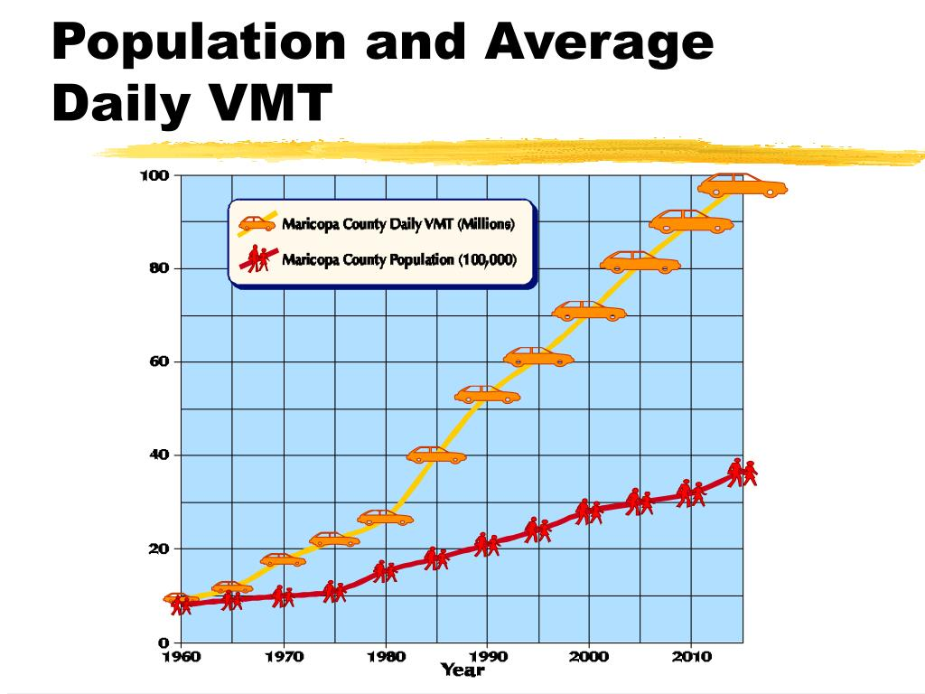 Population and Average Daily VMT