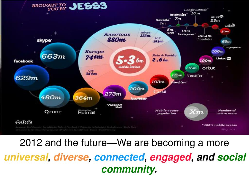 2012 and the future—We are becoming a more