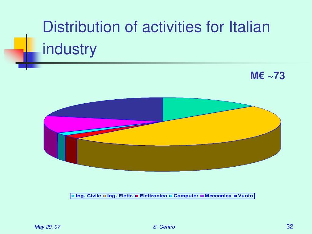 Distribution of activities for Italian industry