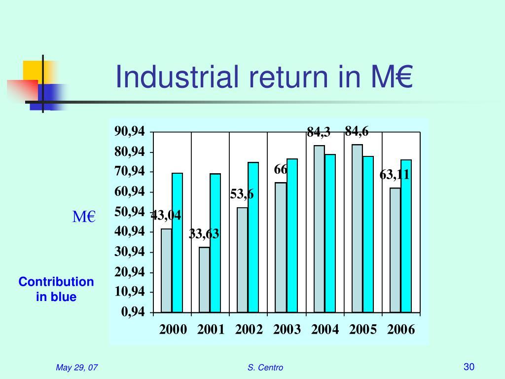 Industrial return in M€