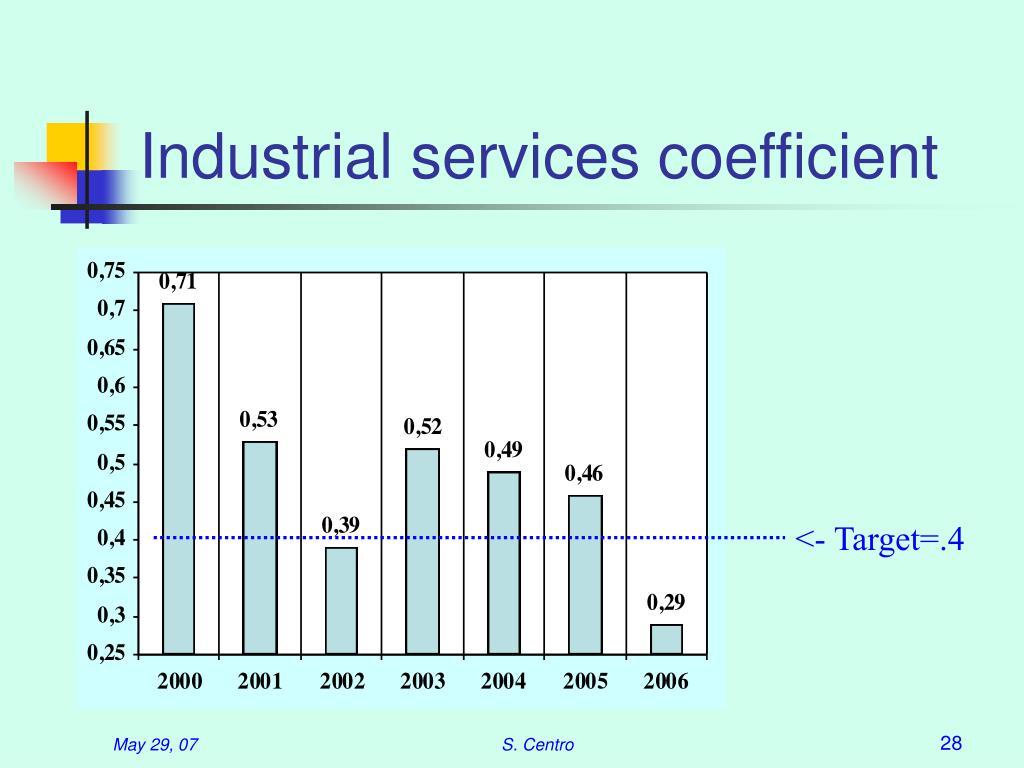 Industrial services coefficient