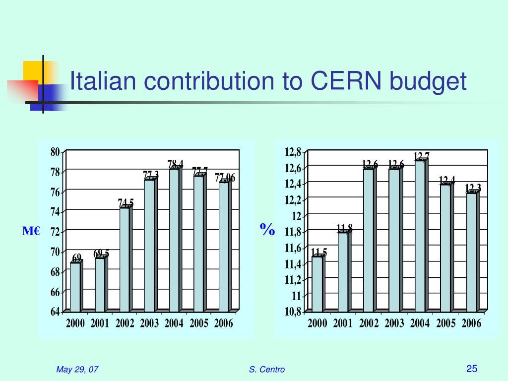Italian contribution to CERN budget