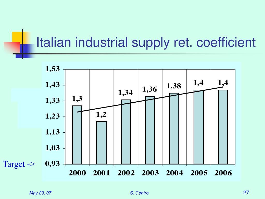 Italian industrial supply ret. coefficient