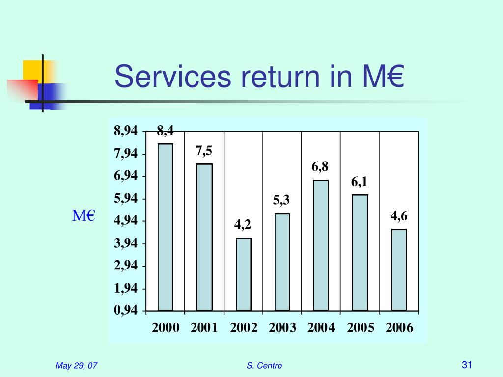 Services return in M€