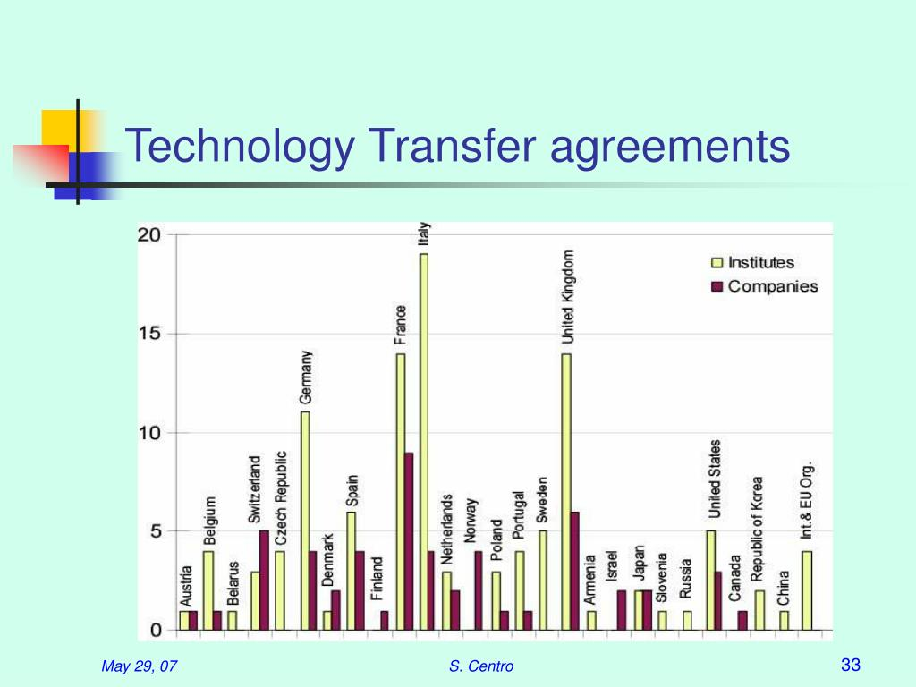 Technology Transfer agreements