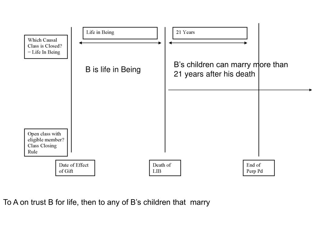 B's children can marry more than 21 years after his death