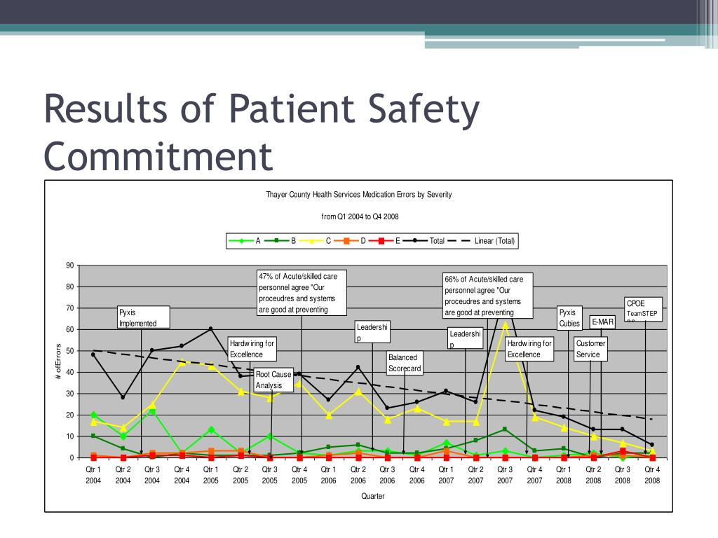 Results of Patient Safety Commitment