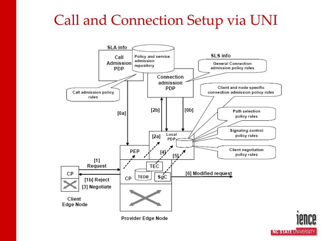 Call and Connection Setup via UNI