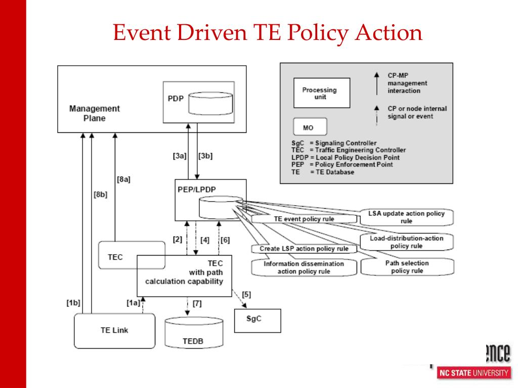 Event Driven TE Policy Action
