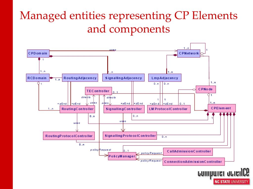 Managed entities representing CP Elements and components