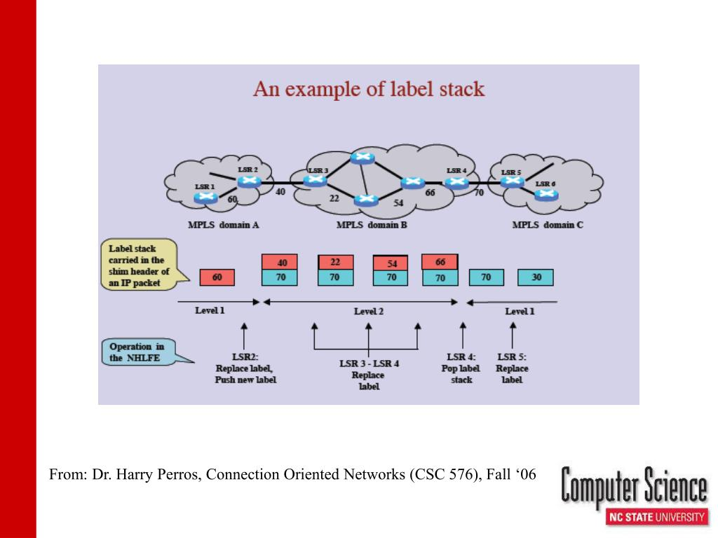 From: Dr. Harry Perros, Connection Oriented Networks (CSC 576), Fall '06