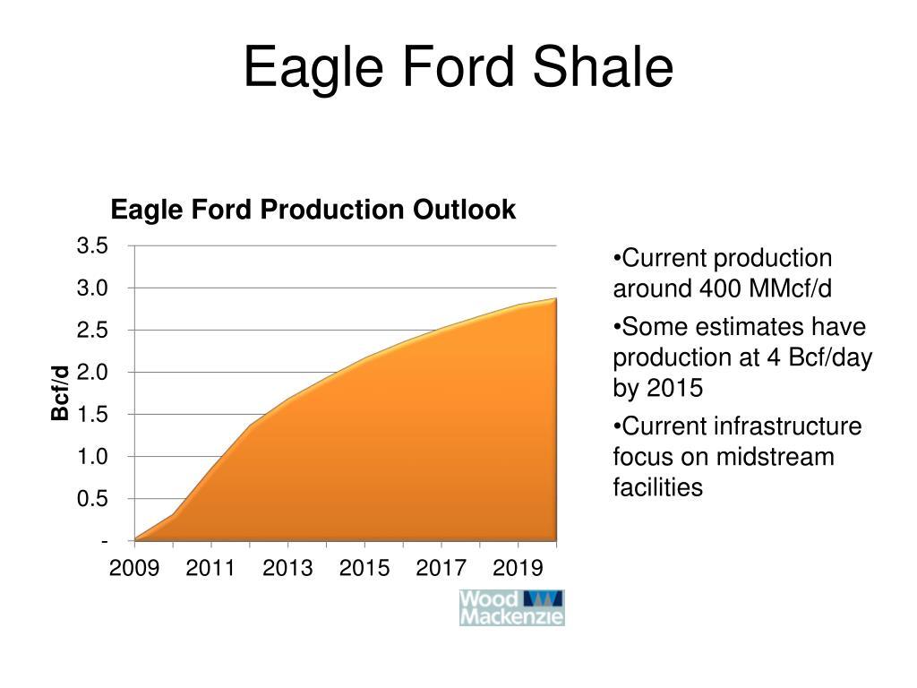 Eagle Ford Shale