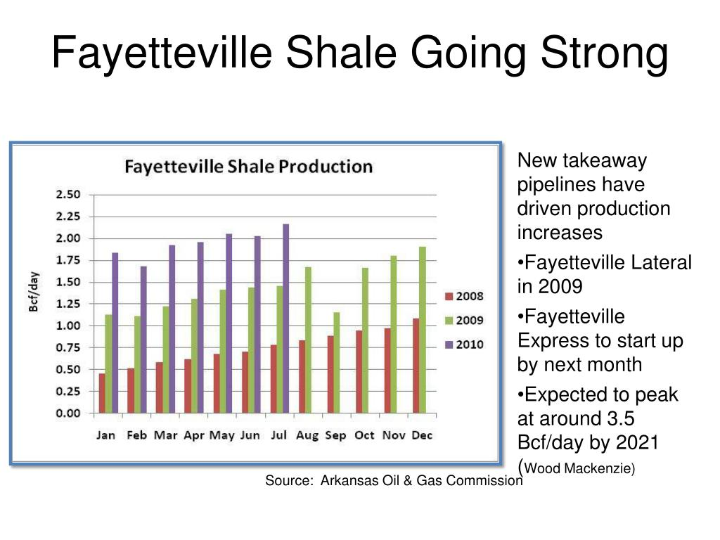 Fayetteville Shale Going Strong
