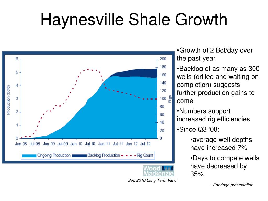 Haynesville Shale Growth