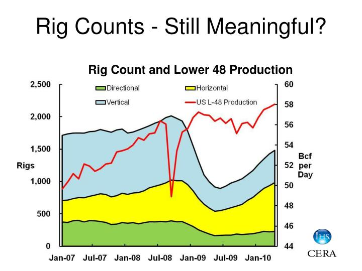Rig counts still meaningful