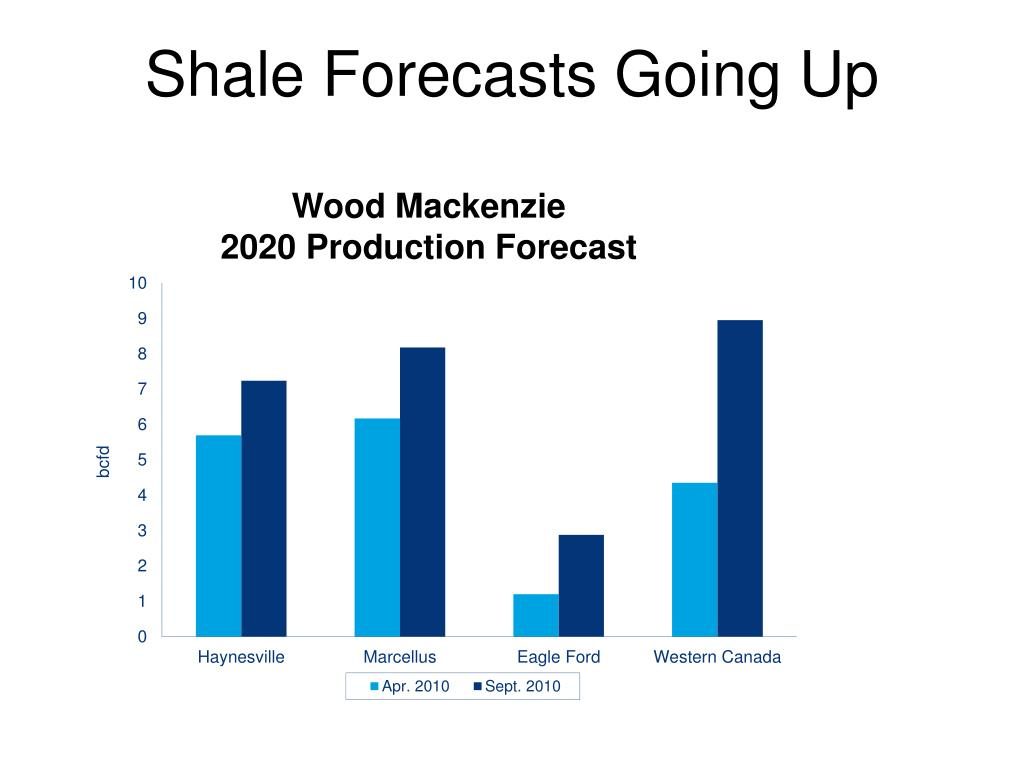 Shale Forecasts Going Up