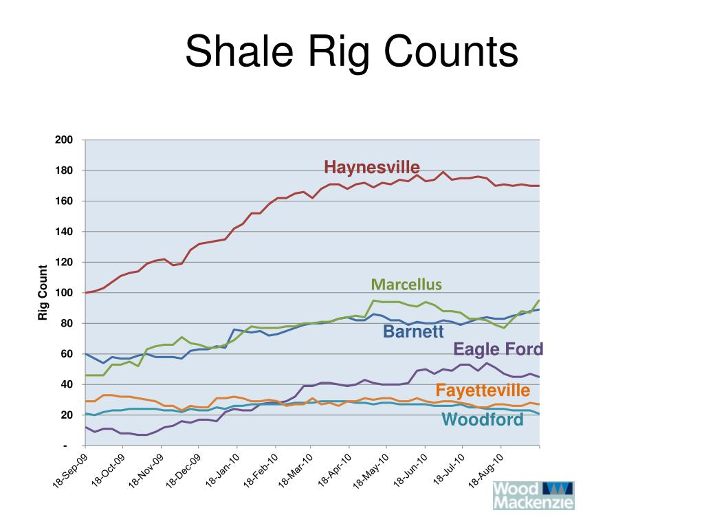 Shale Rig Counts