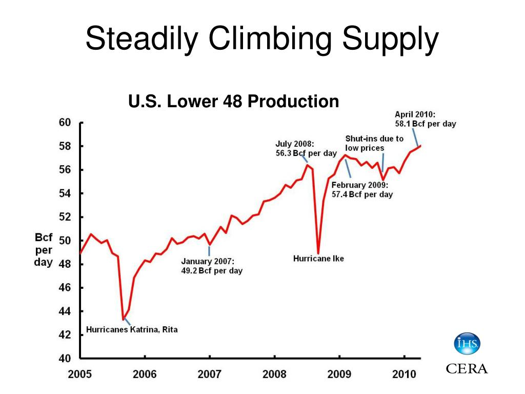 Steadily Climbing Supply