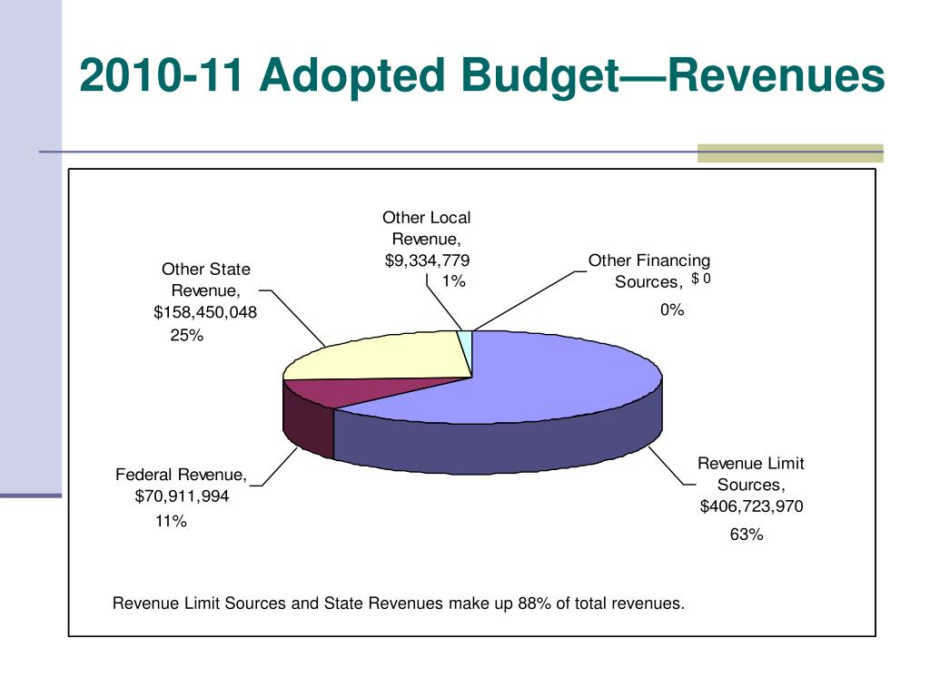 2010-11 Adopted Budget—Revenues