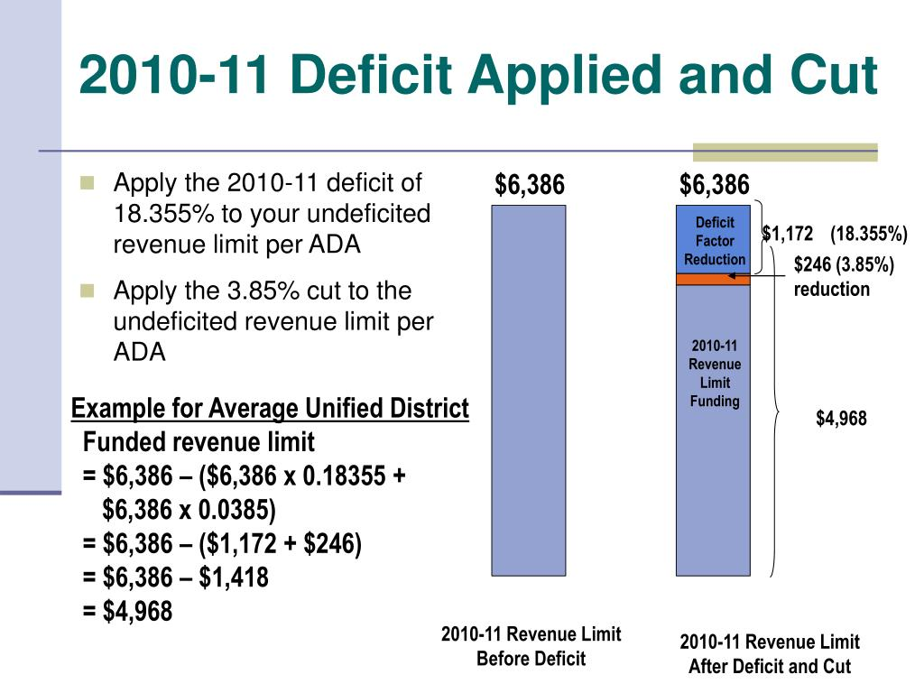 2010-11 Deficit Applied and Cut