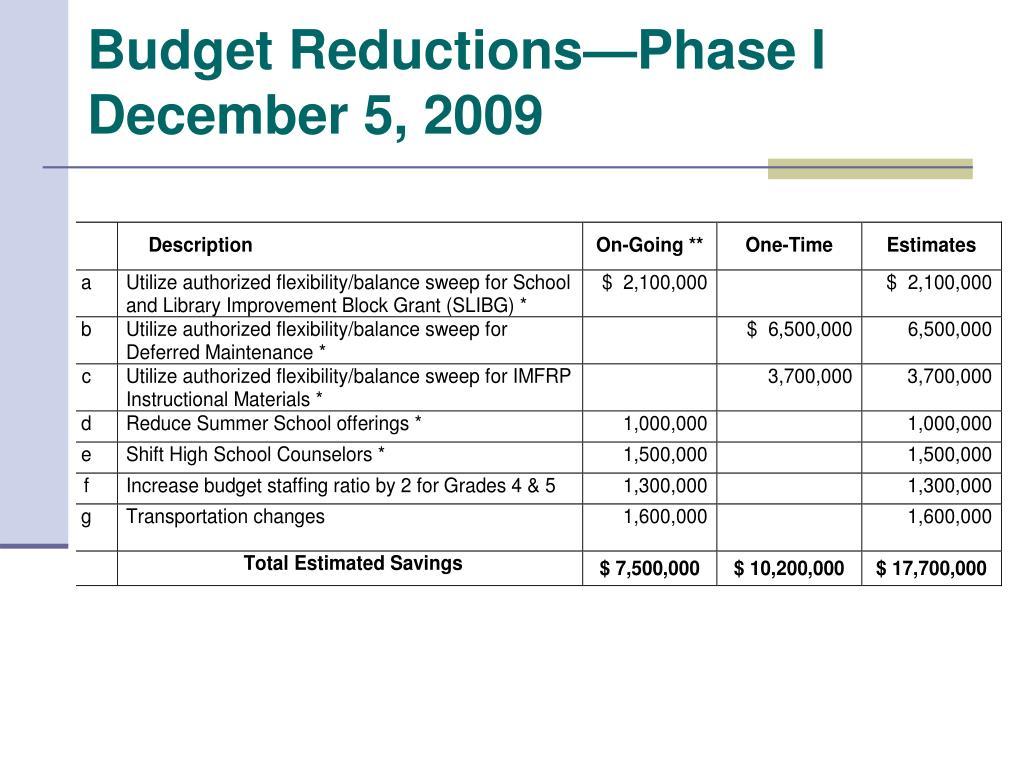 Budget Reductions—Phase I
