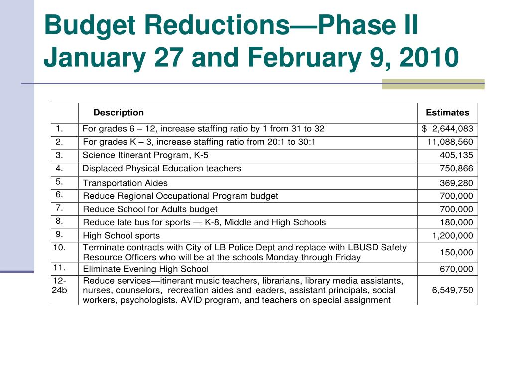 Budget Reductions—Phase II