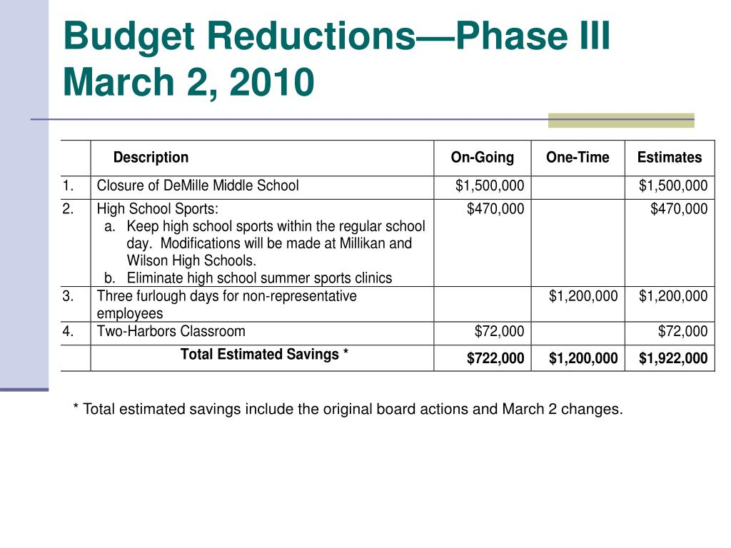 Budget Reductions—Phase III