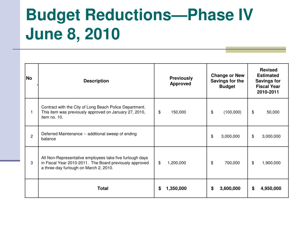 Budget Reductions—Phase IV