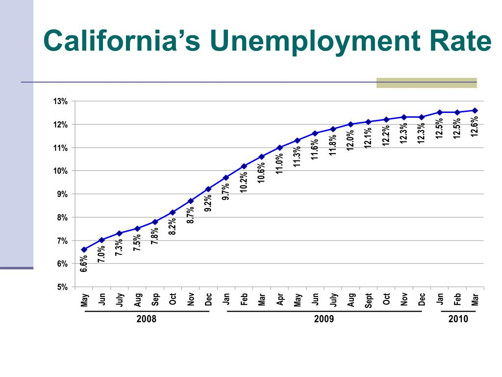 California's Unemployment Rate