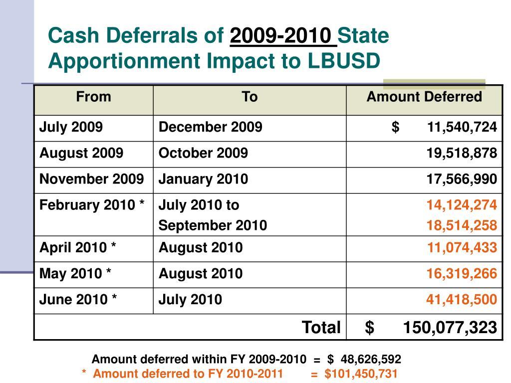 Cash Deferrals of