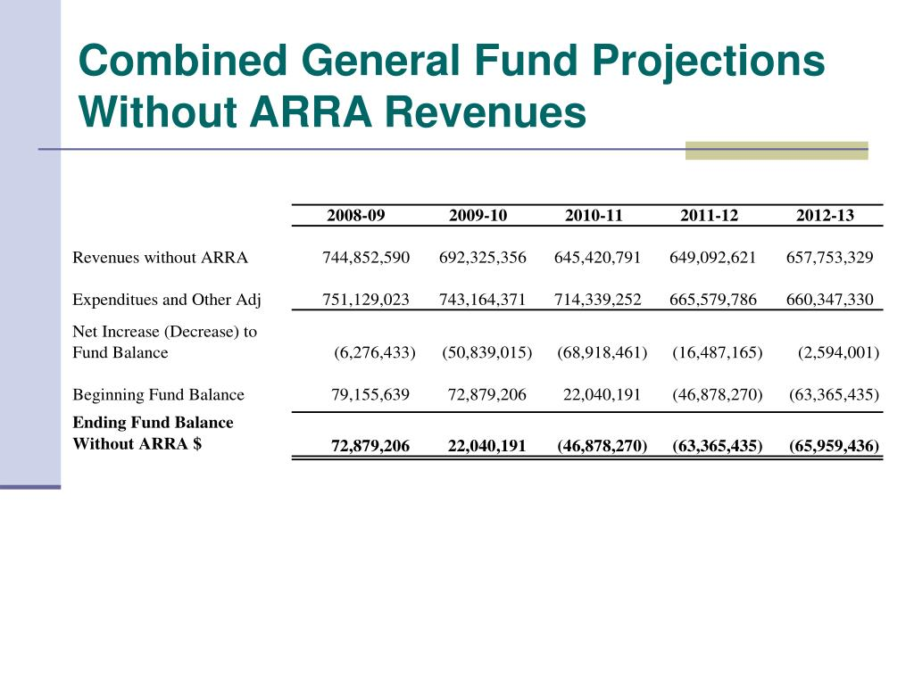 Combined General Fund Projections Without ARRA Revenues
