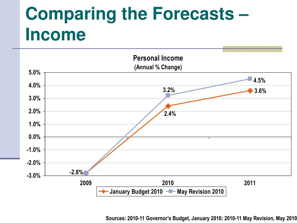 Comparing the Forecasts – Income