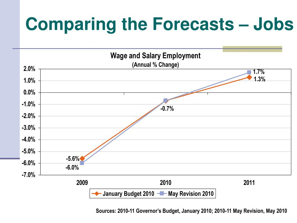 Comparing the Forecasts – Jobs