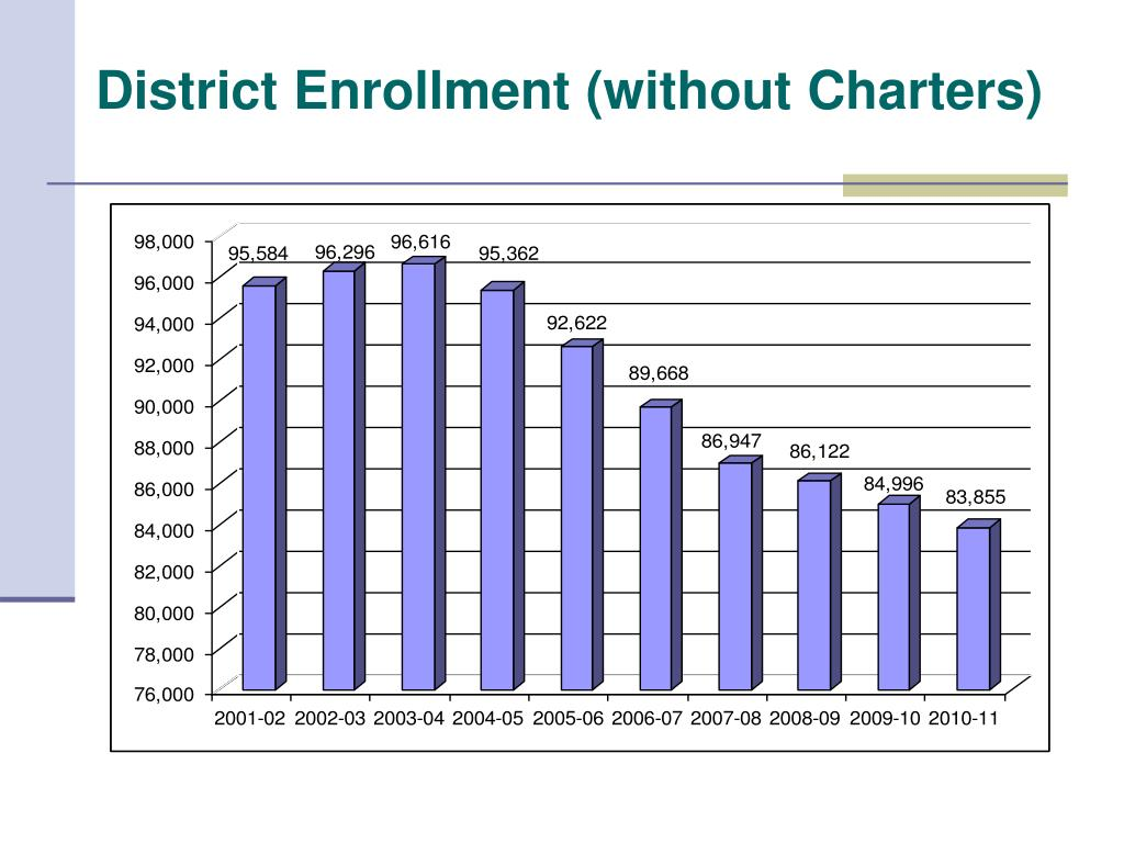 District Enrollment (without Charters)