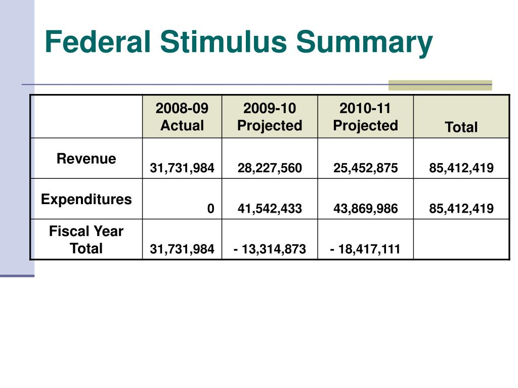 Federal Stimulus Summary