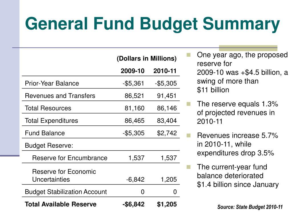 General Fund Budget Summary