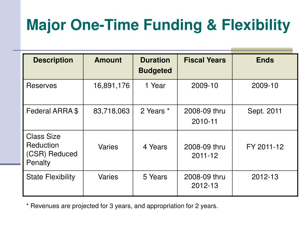 Major One-Time Funding & Flexibility