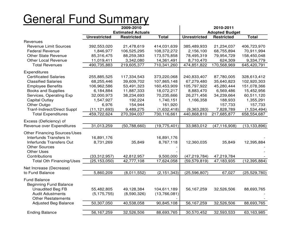 General Fund Summary